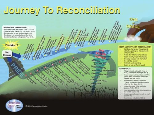 Reconciliation Infographic Poster